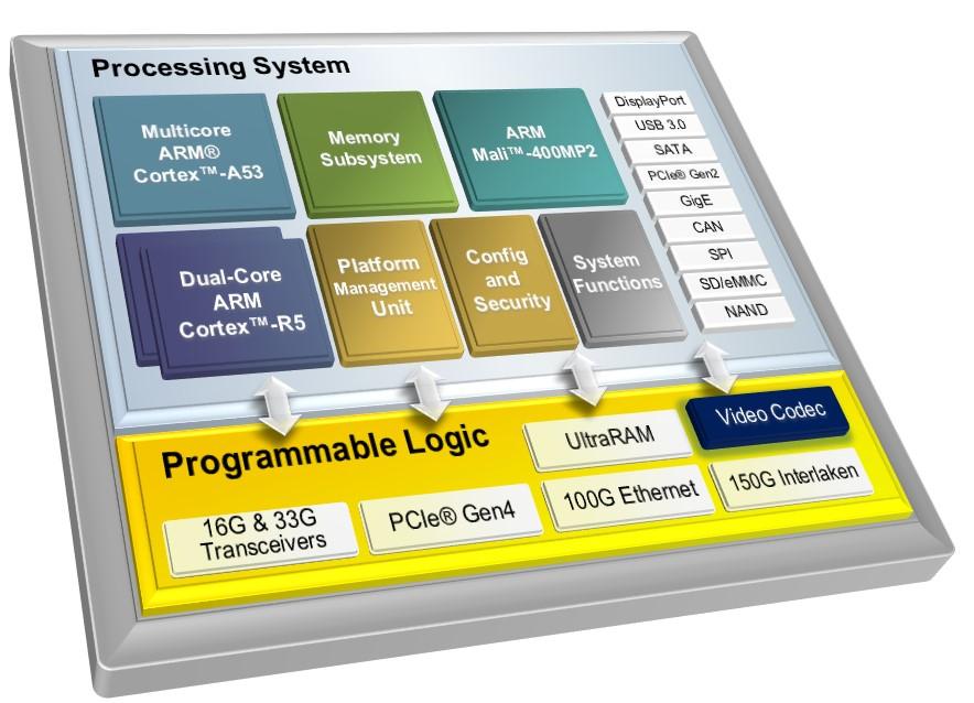 Zynq UltraScale+ MPSoCs_Detailed.jpg