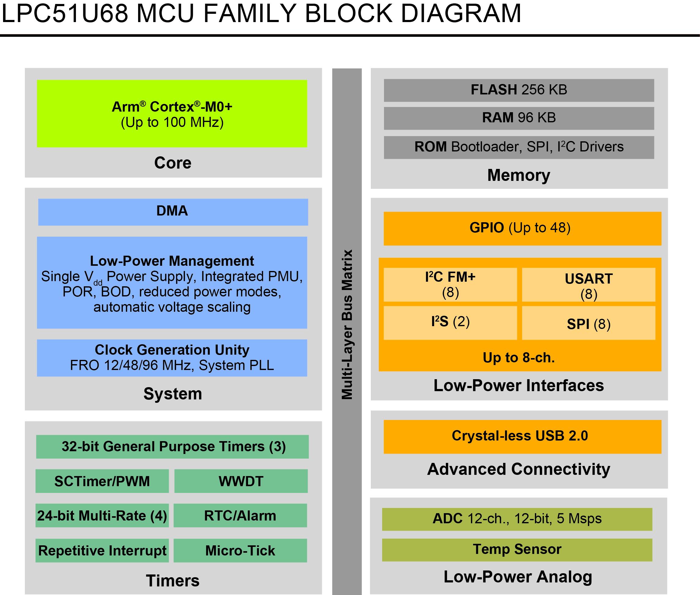 LPC51U68 Block Diagram.jpg