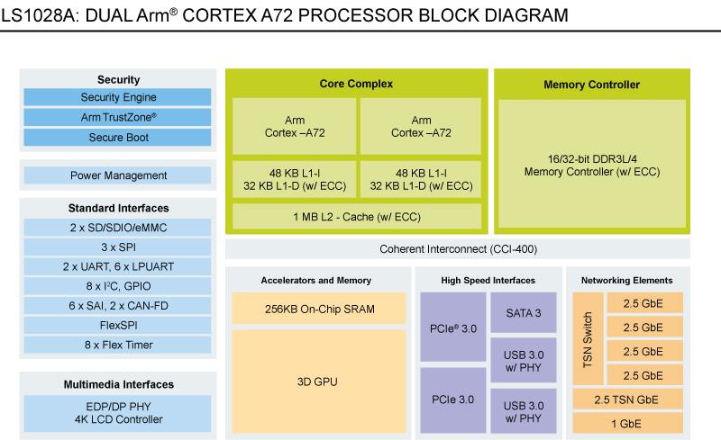 NXP-4827_LS1028A_BD-v1nm_title PROOF w-title 12-11-18.jpg